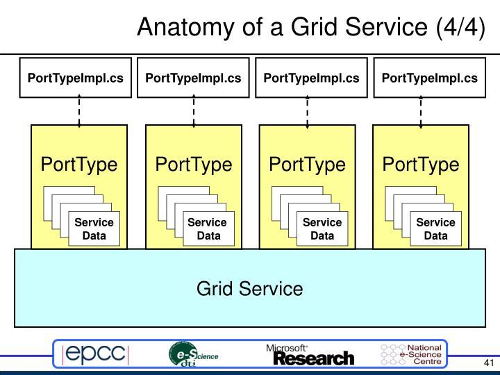 Anatomy of a Grid Service (4/4)