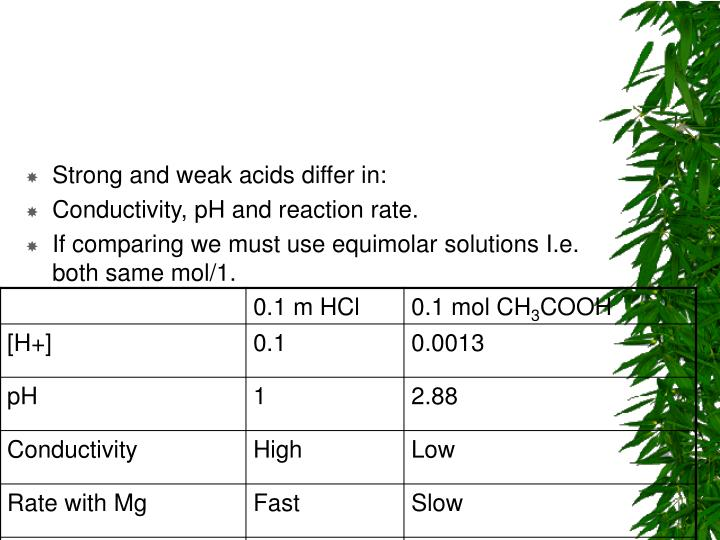 Strong and weak acids differ in: