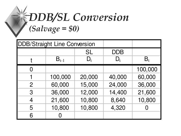 DDB/SL Conversion