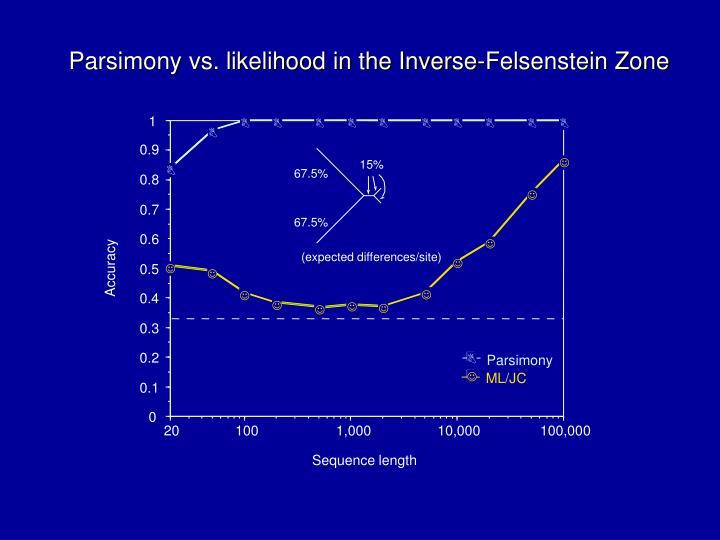 Parsimony vs. likelihood in the Inverse-Felsenstein Zone