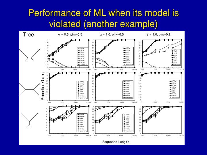 Performance of ML when its model is violated (another example)
