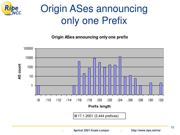 Origin ASes announcing