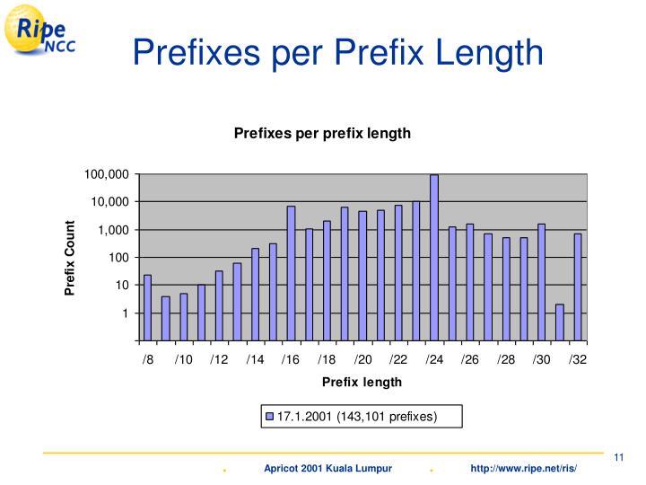 Prefixes per Prefix Length