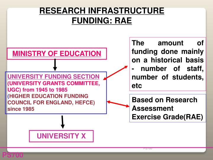 RESEARCH INFRASTRUCTURE FUNDING: RAE