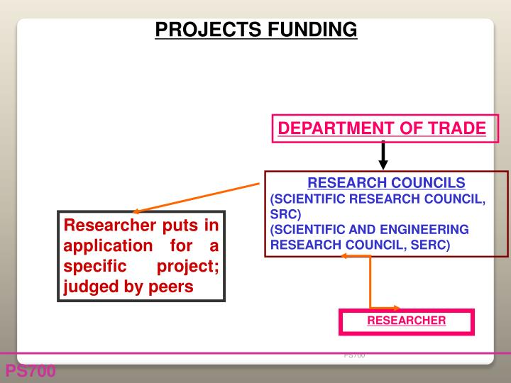 PROJECTS FUNDING