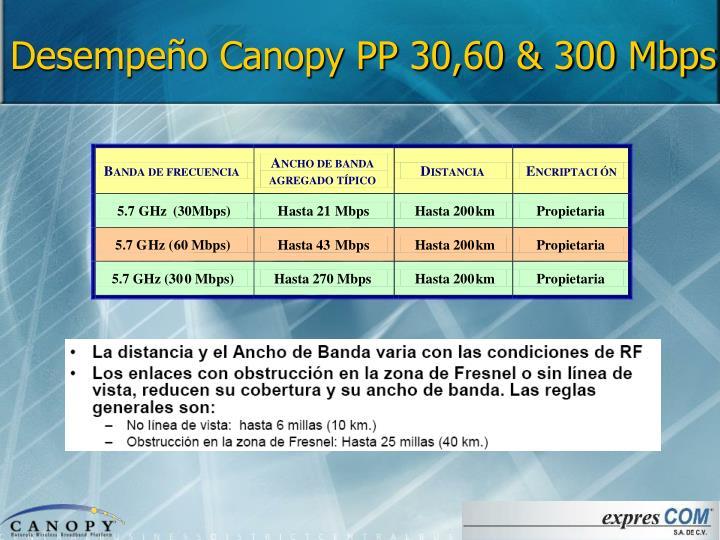 Desempeño Canopy PP 30,60 & 300 Mbps