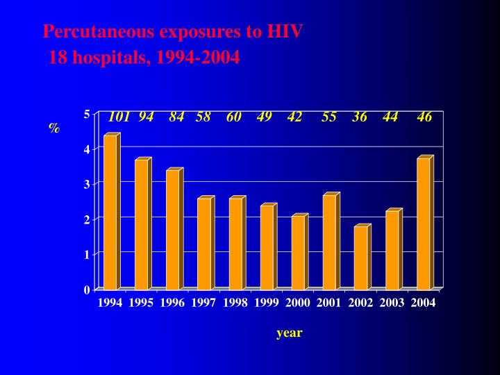 Percutaneous exposures to HIV