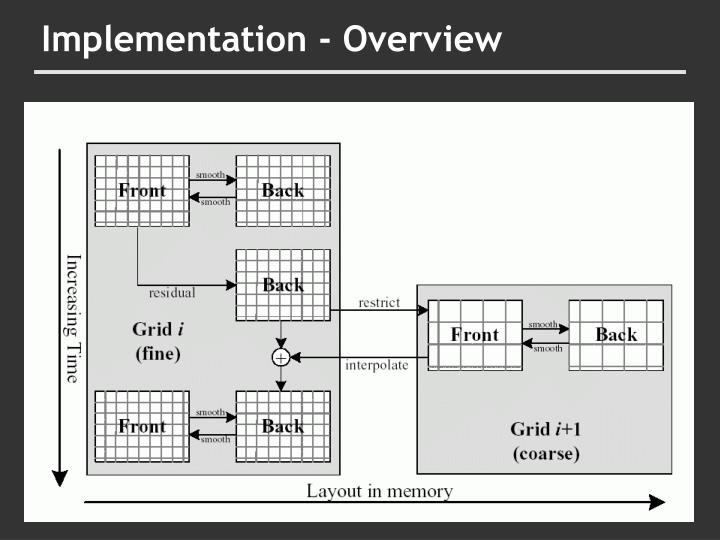 Implementation - Overview