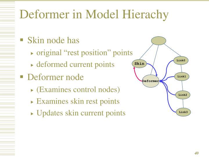Deformer in Model Hierachy