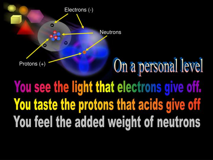 Electrons (-)
