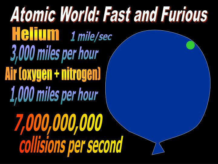 Atomic World: Fast and Furious