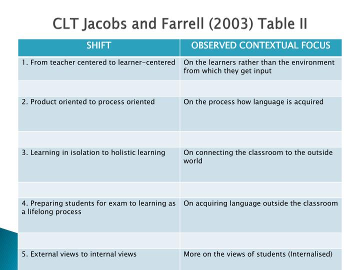 CLT Jacobs and Farrell (2003) Table II