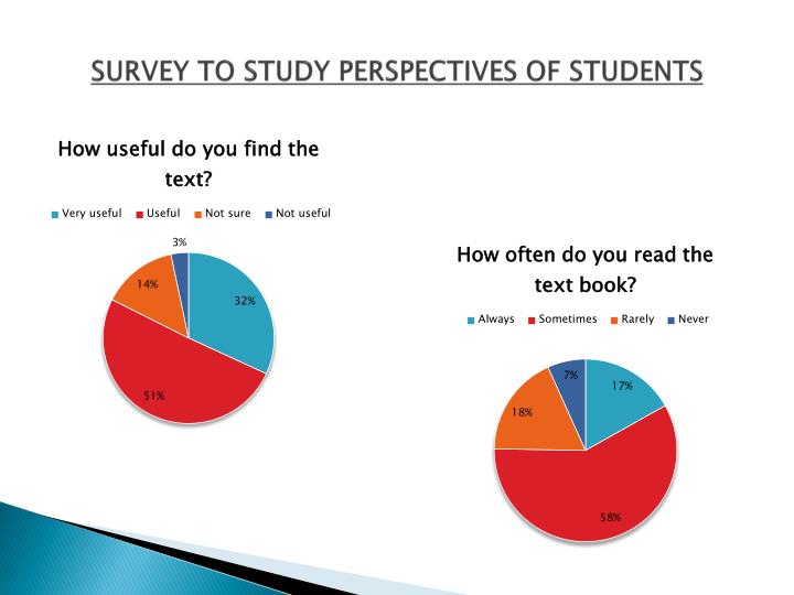 SURVEY TO STUDY PERSPECTIVES OF STUDENTS