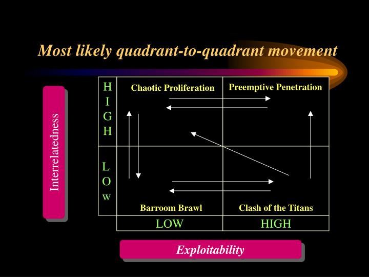 Most likely quadrant-to-quadrant movement