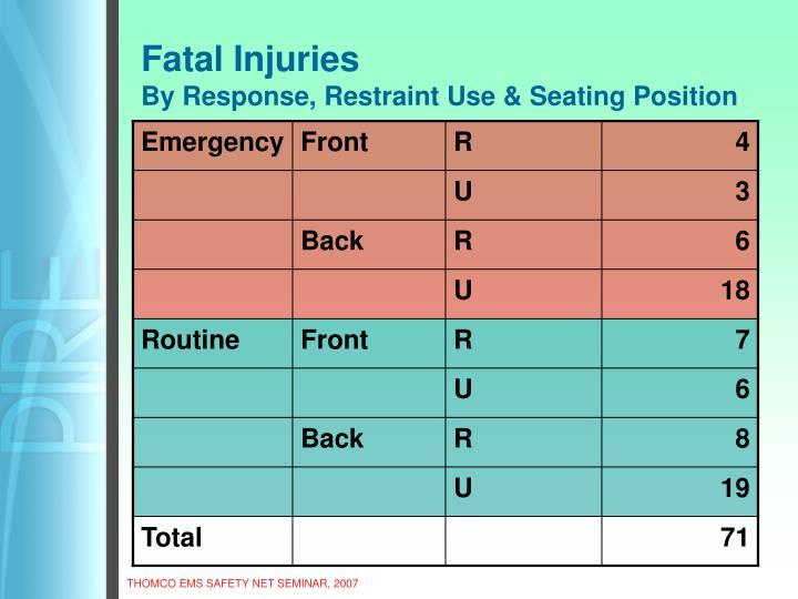 Fatal Injuries