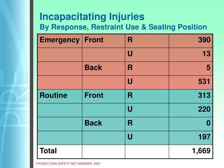 Incapacitating Injuries