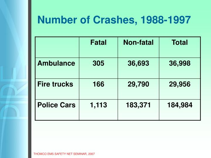 Number of Crashes, 1988-1997