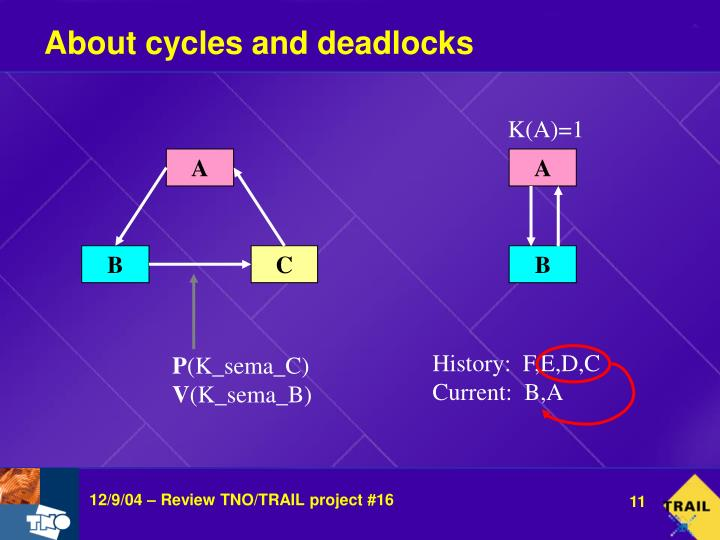 About cycles and deadlocks