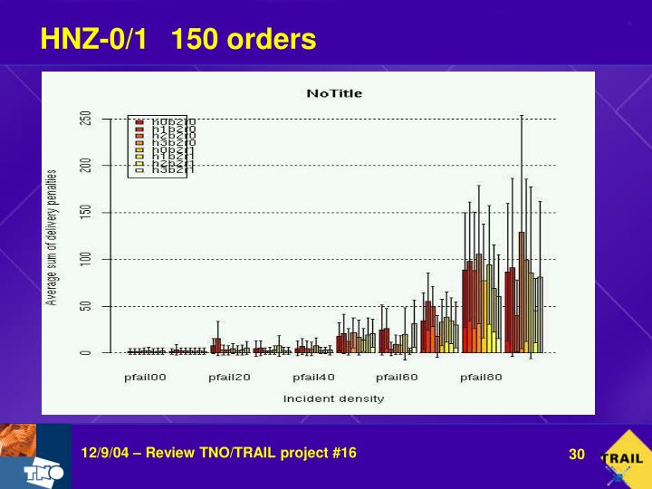 HNZ-0/1150 orders