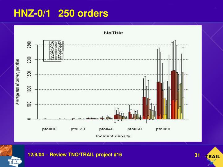 HNZ-0/1250 orders