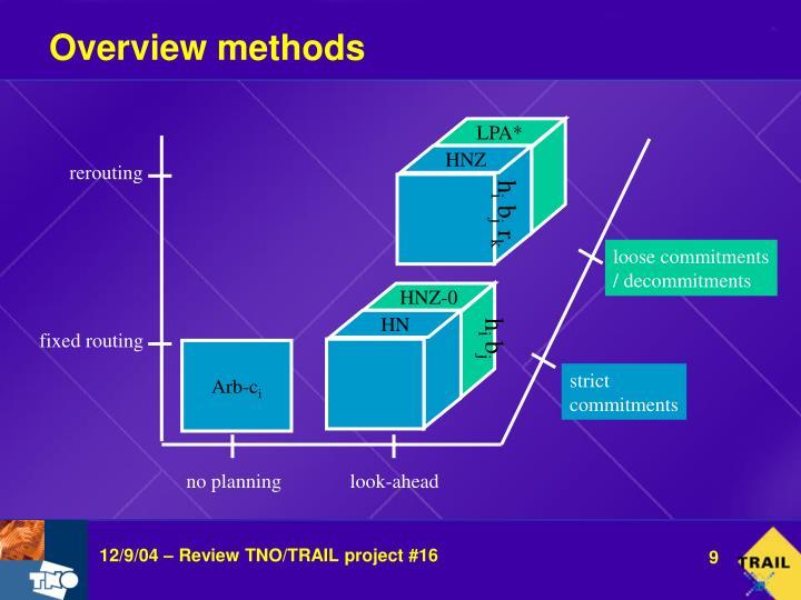 Overview methods