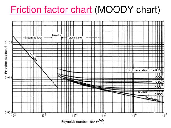Ppt friction factor powerpoint presentation id7002406 friction factor chart moody chart ccuart Image collections