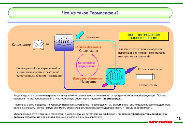 Что же такое Термосифон