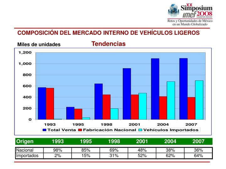 COMPOSICIÓN DEL MERCADO INTERNO DE VEHÍCULOS LIGEROS