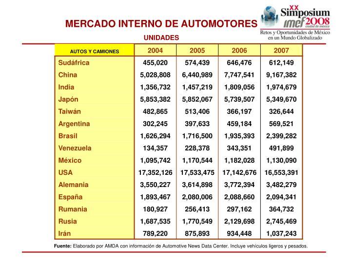 MERCADO INTERNO DE AUTOMOTORES