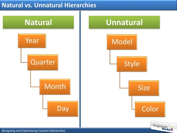 Natural vs. Unnatural Hierarchies