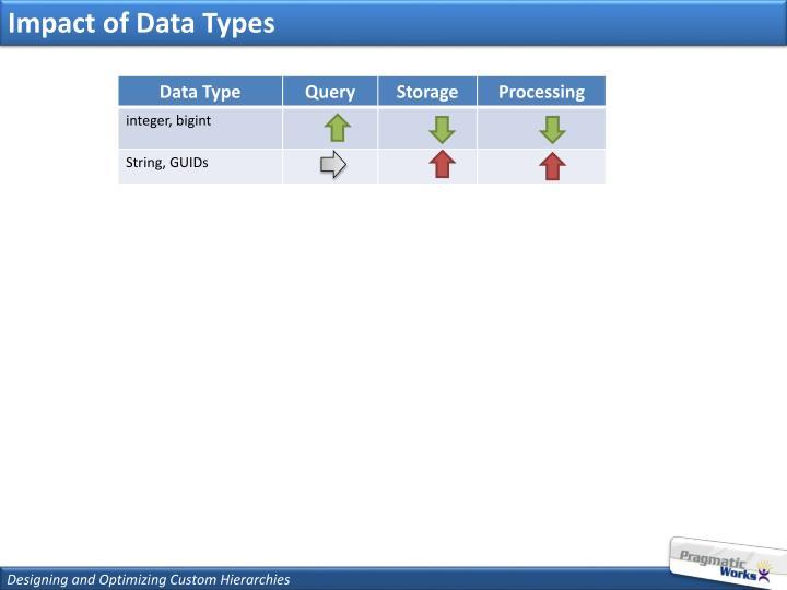 Impact of Data Types