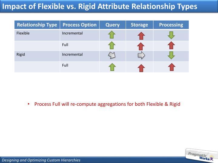 Impact of Flexible vs. Rigid Attribute Relationship Types