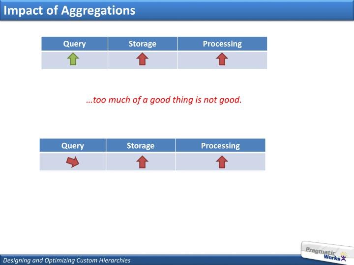 Impact of Aggregations