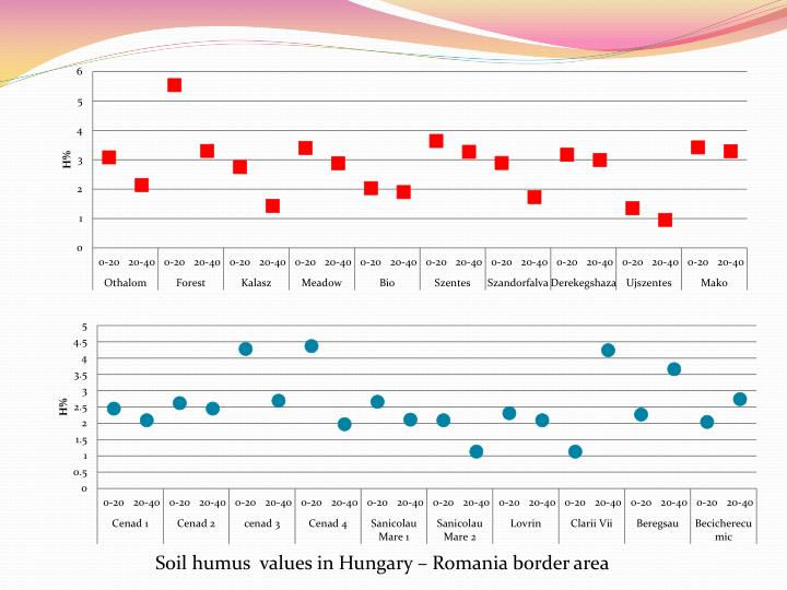 Soil humus  values in Hungary – Romania border area