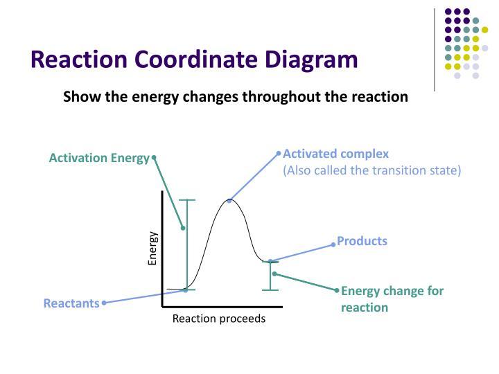 Ppt Unit 4 Kinetics Powerpoint Presentation Id7003399