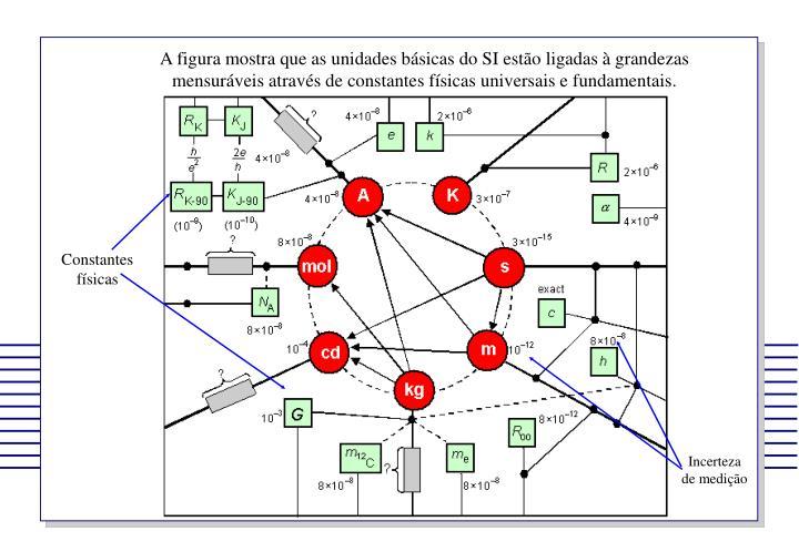 Ppt o que medio powerpoint presentation id7004006 a figura mostra que as unidades bsicas do si esto ligadas ccuart Image collections