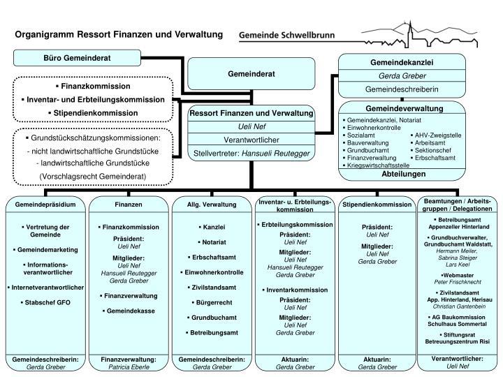 Organigramm Ressort Finanzen und Verwaltung