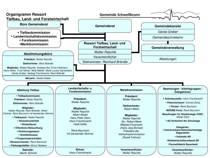 Organigramm Ressort