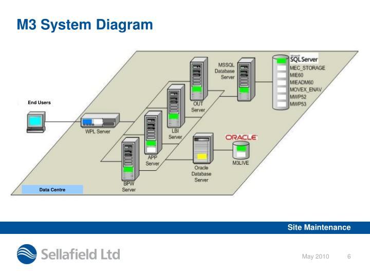M3 System Diagram