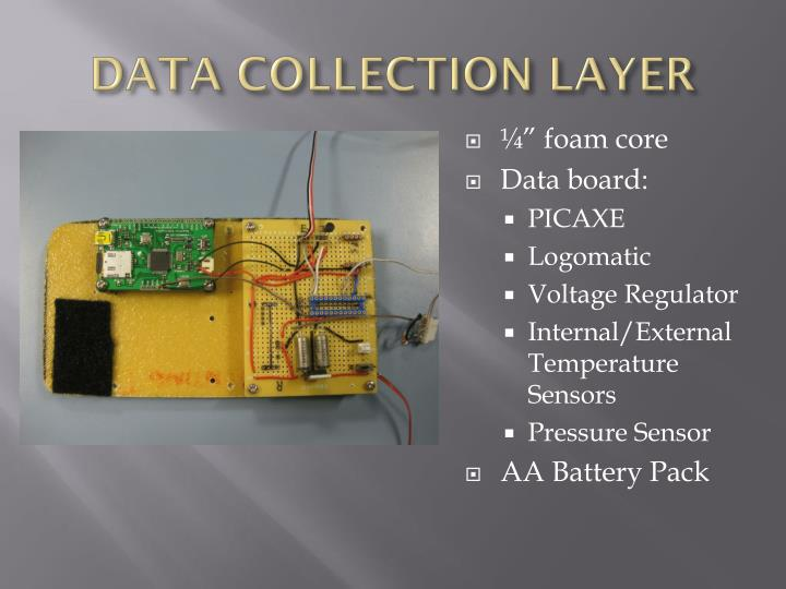DATA COLLECTION LAYER