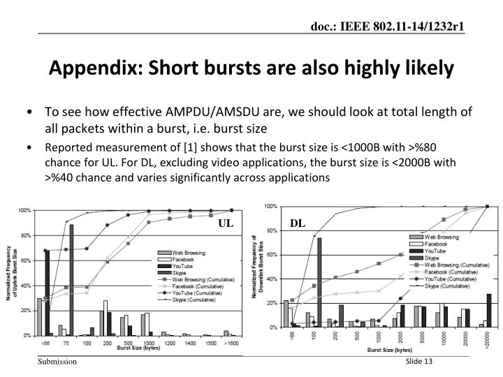 To see how effective AMPDU/AMSDU are, we should look at total length of all packets within a burst, i.e. burst size