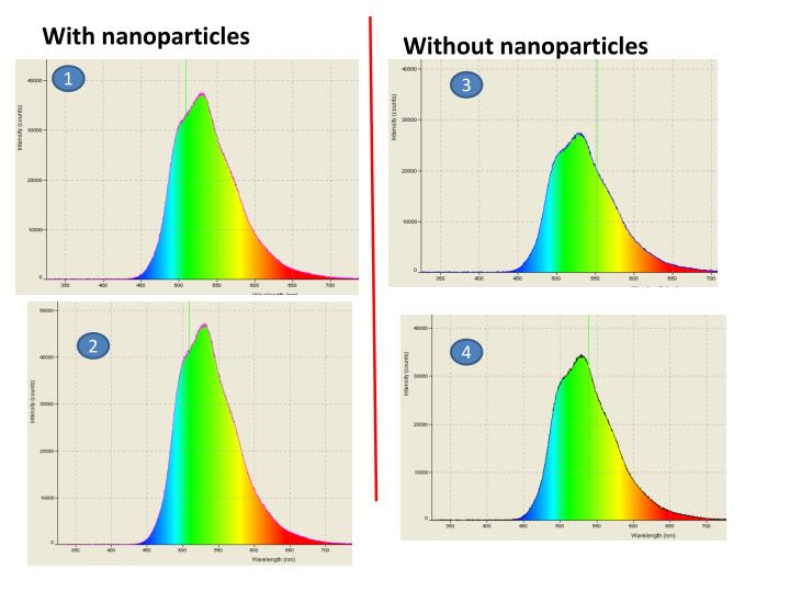 Experiment1 nanoparticle and oleds