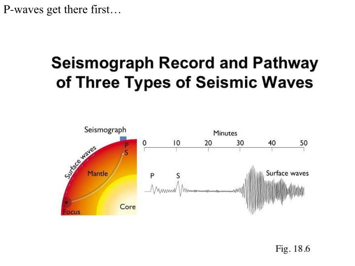 P-waves get there first…