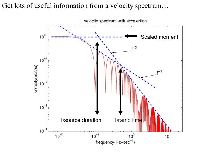 Get lots of useful information from a velocity spectrum…