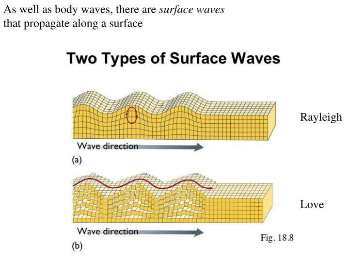 As well as body waves, there are