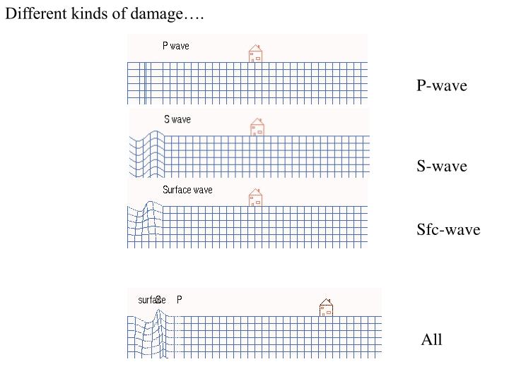 Different kinds of damage….