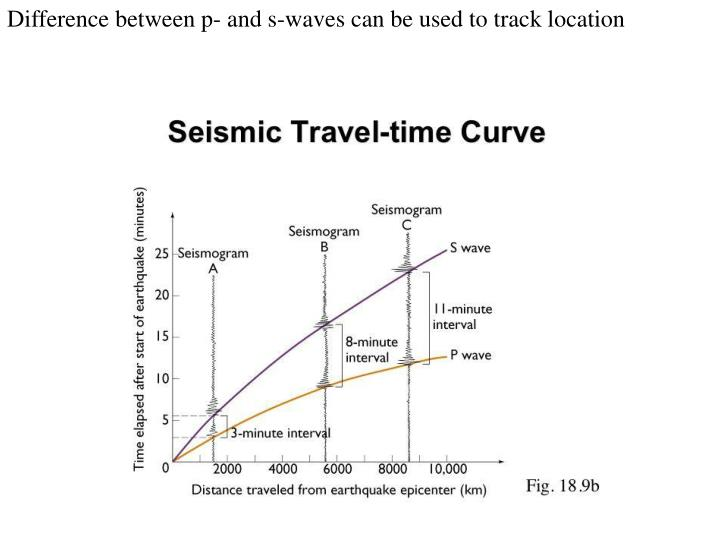 Difference between p- and s-waves can be used to track location