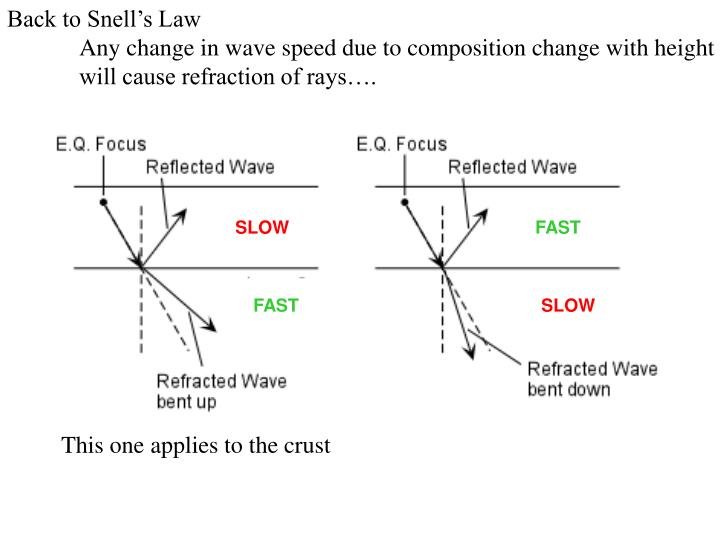 Back to Snell's Law