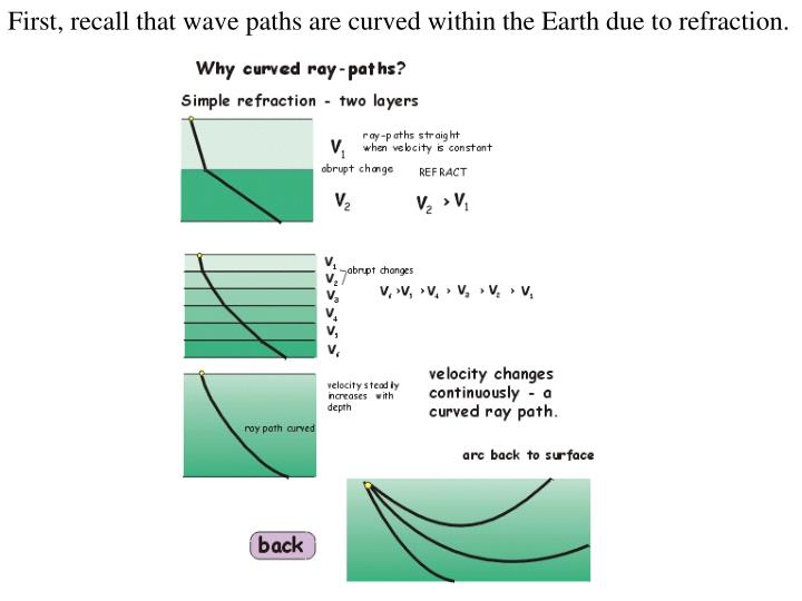 First, recall that wave paths are curved within the Earth due to refraction.
