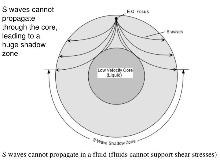 S waves cannot propagate through the core, leading to a huge shadow zone